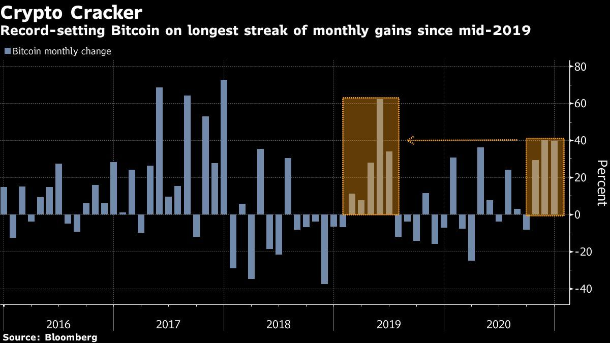 Bitcoin (BTC) To touch $30,000 In The Longest Monthly Winning Streak, Pullbacks Will Not Be Major