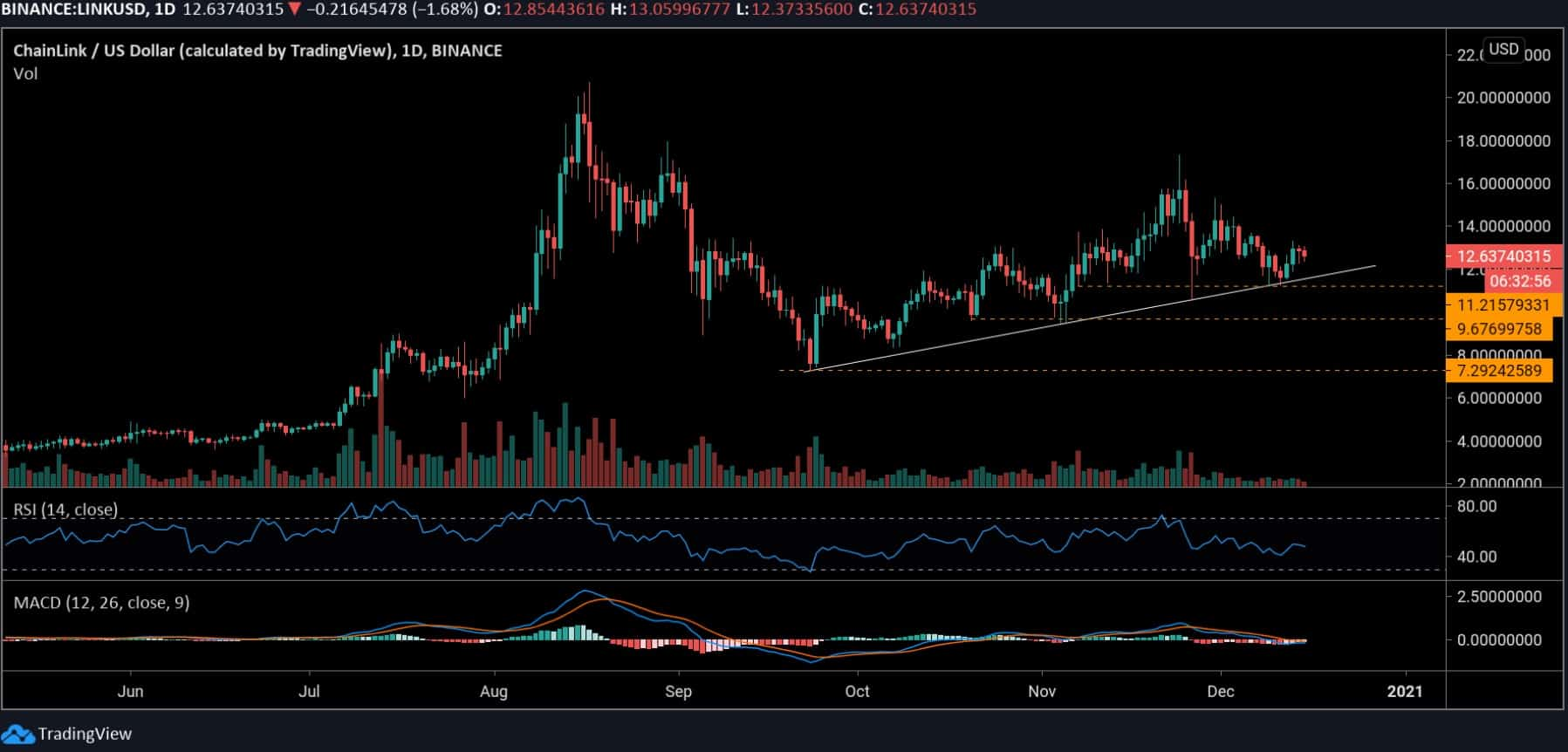 Chainlink Price Analysis: LINK Sideways Action Might See A Huge Move Soon