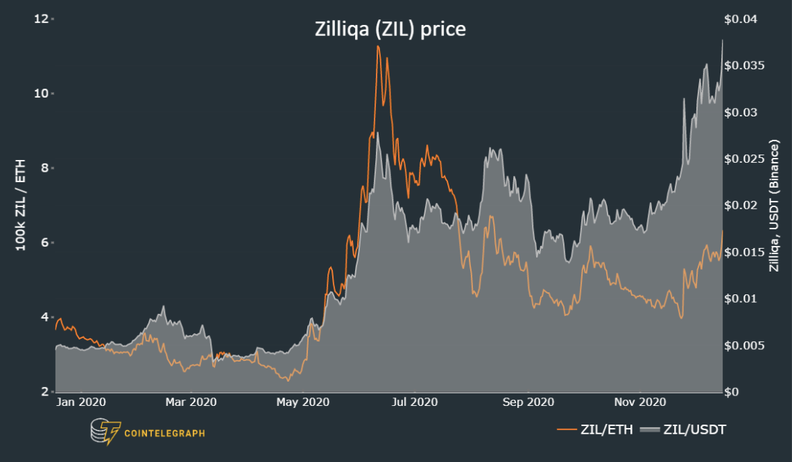 DeFi hype and upcoming mainnet upgrade back Zilliqa's (ZIL) 69% rally