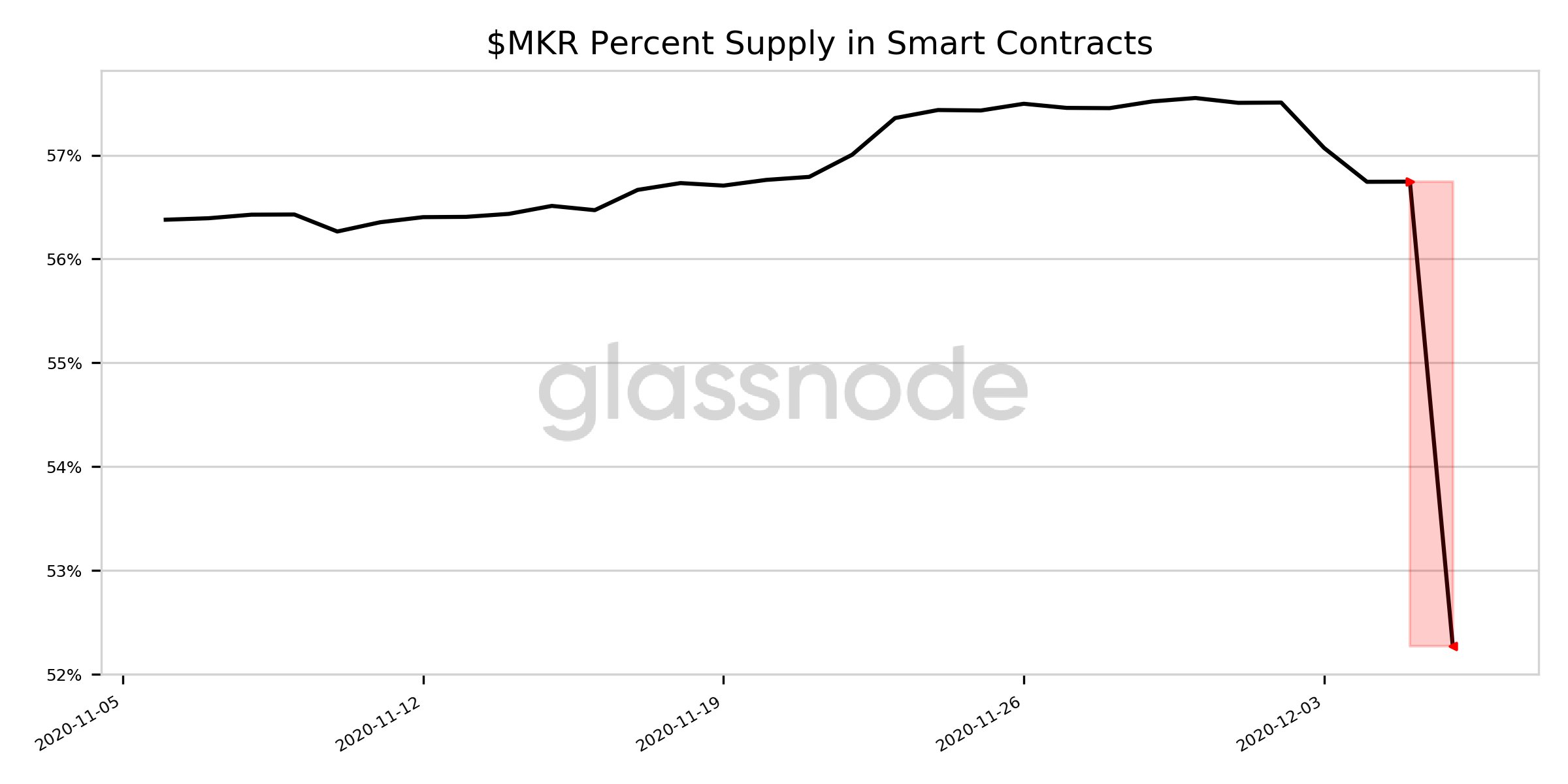 MakerDao (MKR) Percent Balance of Top 1% Addresses reached a 3-year high, says Glassnode