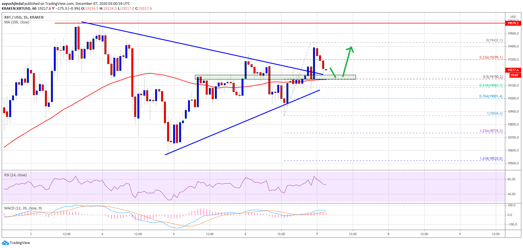 TA: Bitcoin is Facing Uphill Task, Why Bears Could Gain Strength Below $19K