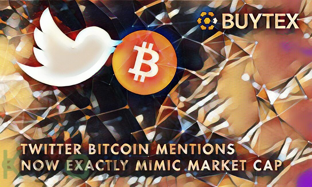 Bitcoin's mentions on Twitter is moving closer to its 2017 pace.