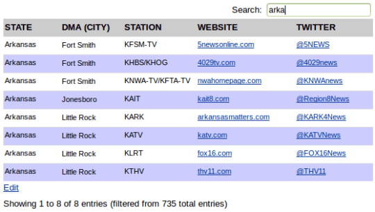 Television table search example