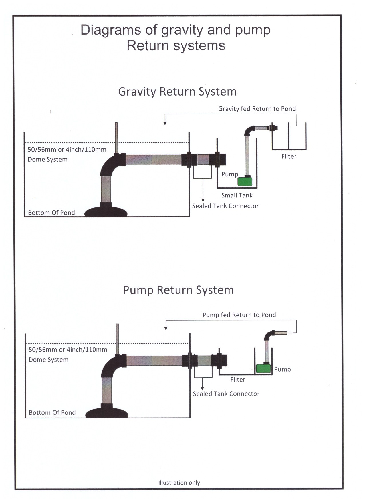 hight resolution of  diagrams of gravity and pump return systems jpg