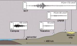 terremoto che distrusse Citta del Messico