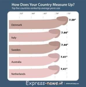 Misure del pene, in aumento le richieste di correzione dei genitali, vedi le STATISTICHE delle dimensioni del pene lunghezza del pene