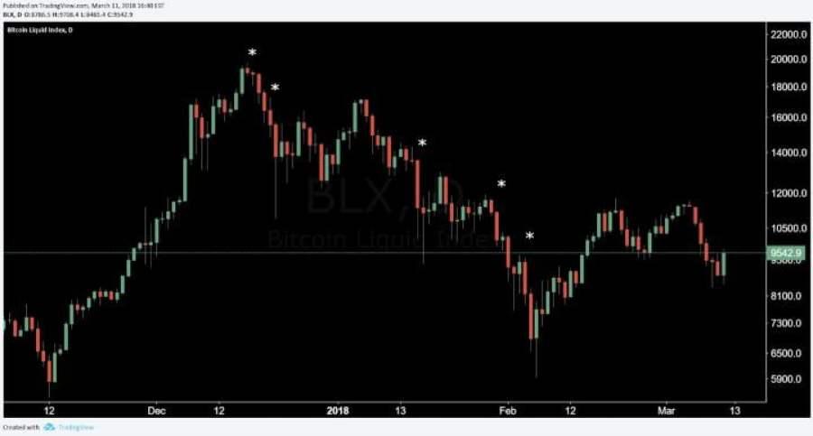 bitcoin balina nedir?