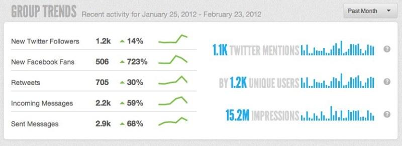 social media ROI | Sprout Social
