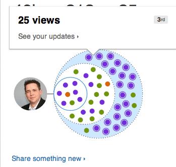 social selling Linkedin insights analytics