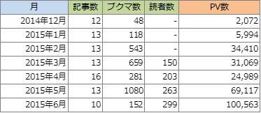 【ブログ運営レポート】 2015年6月はようやく10万PV突破