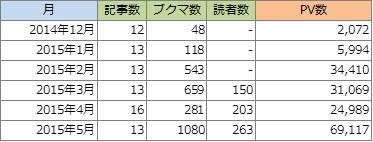 【ブログ運営レポート】 2015年5月 PVが前月比2倍2倍!縦、横、なーなめ♫