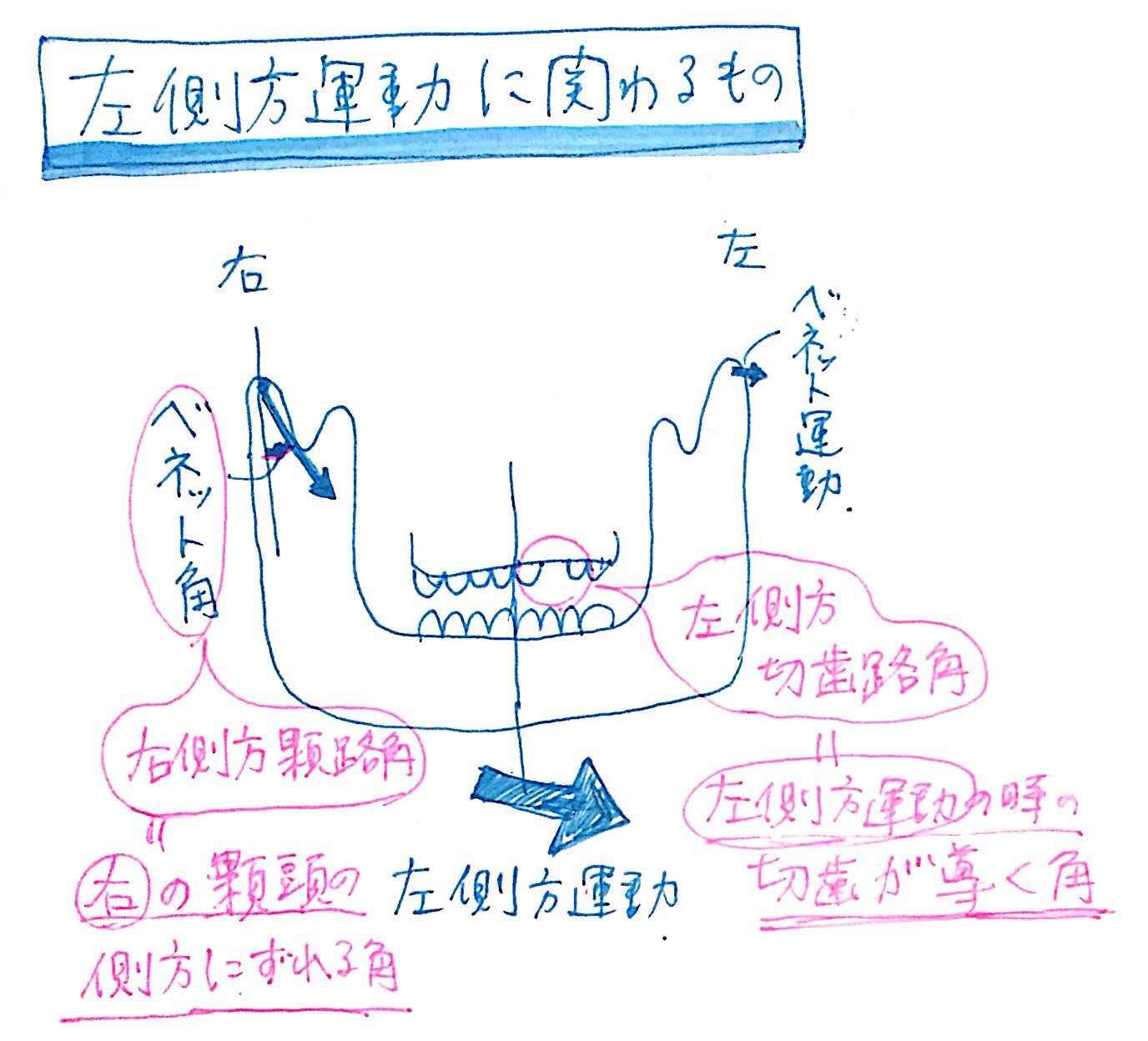 Incisal path angle