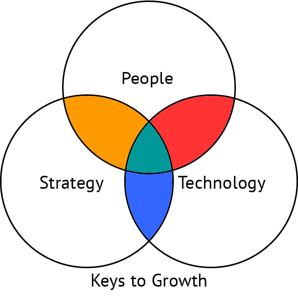 Keys to Growth diagram
