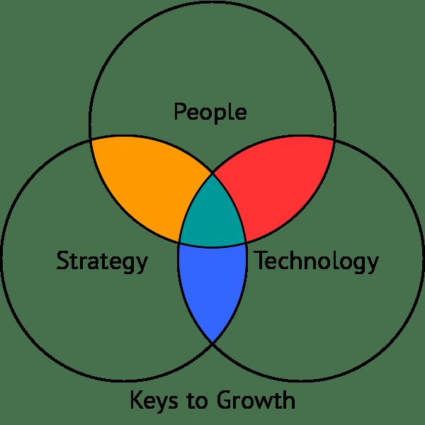 Keys to Growth diagram