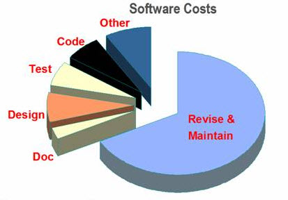 Software Costs
