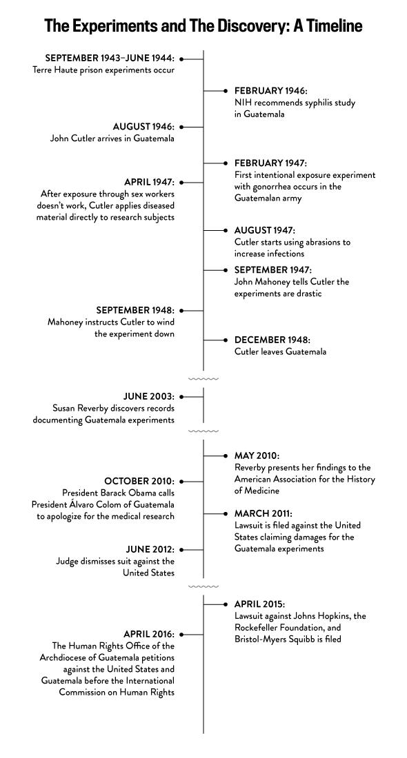 Tuskegee Study of Untreated Syphilis in the Negro Male, Tuskegee Experiment, Guatemala Syphilis Experiment, Guatemala Gonorrhea Experiment, KOLUMN Magazine, KOLUMN