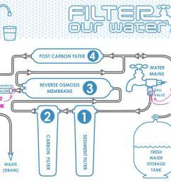 kombucha recipe water contamination filtration and apartment plumbing diagram water softener piping diagram [ 1200 x 800 Pixel ]