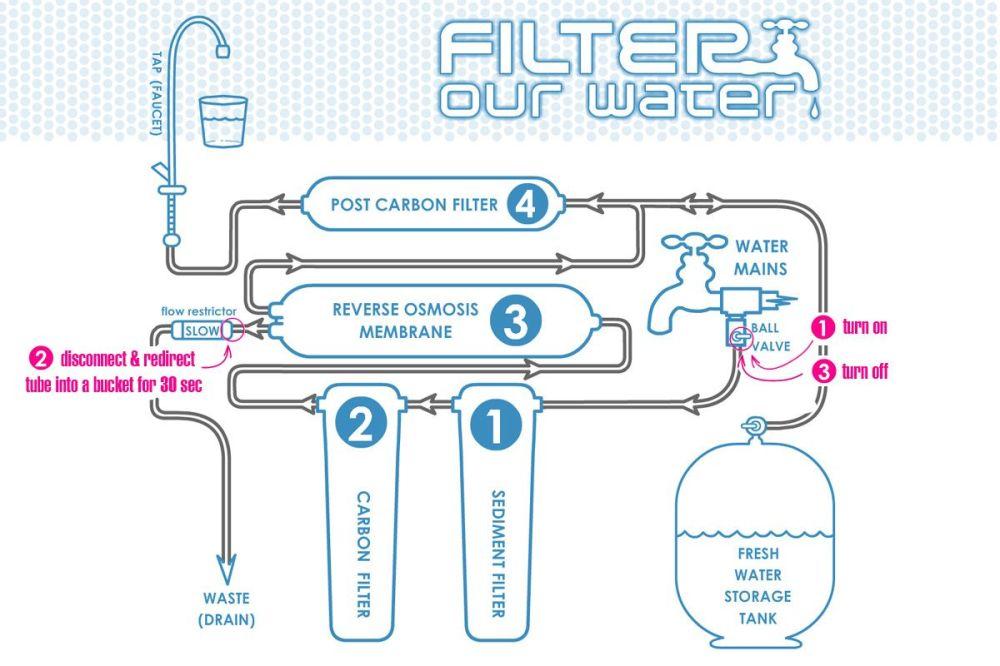 medium resolution of kombucha recipe water contamination filtration and apartment plumbing diagram water softener piping diagram