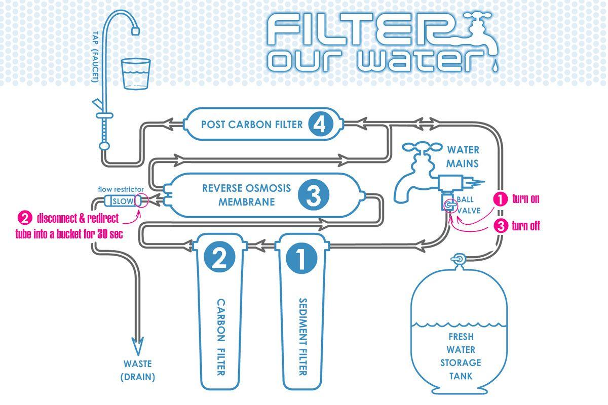 hight resolution of kombucha recipe water contamination filtration and apartment plumbing diagram water softener piping diagram