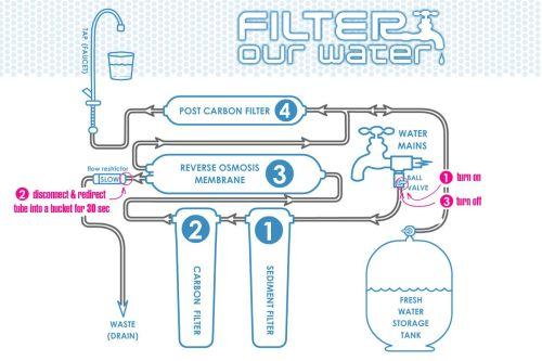 small resolution of kombucha recipe water contamination filtration and apartment plumbing diagram water softener piping diagram