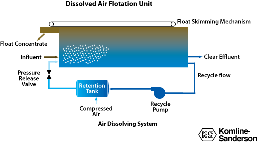 Dissolved Air Flotation overview diagram