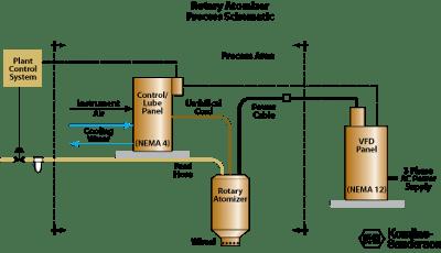 Rotary Atomizer Process Diagram