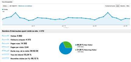 statistiques blog avril