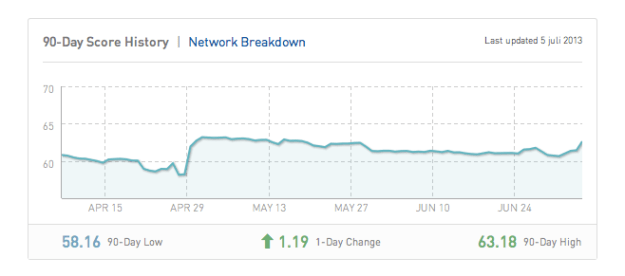 Klout 90-day Score