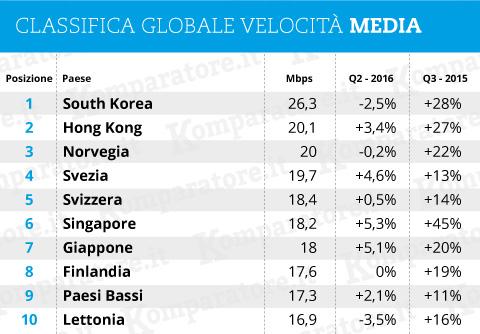 VELOCITÀ INTERNET: classifica globale velocità media