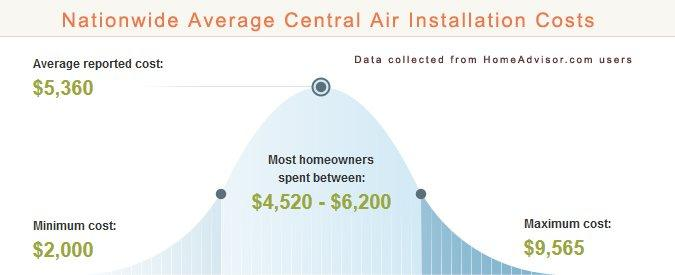 Compare 2019 Average Central Air vs Window Units Cost  Pros versus Cons of Central AC and