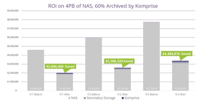 ROI on 4PB of NAS, 60% Archived by Komprise Intelligent Data Management