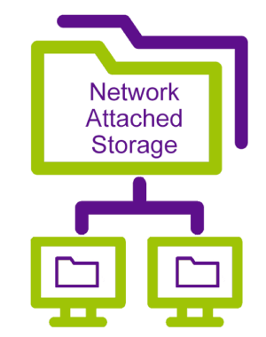 Diagram of network attached storage (NAS) system.