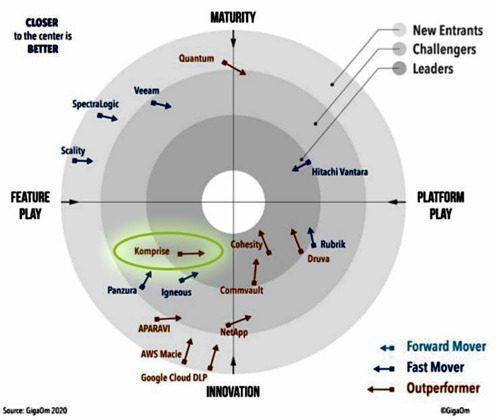 2020 GigaOm Radar for Unstructured Data Management