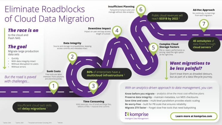cloud data migration roadblocks