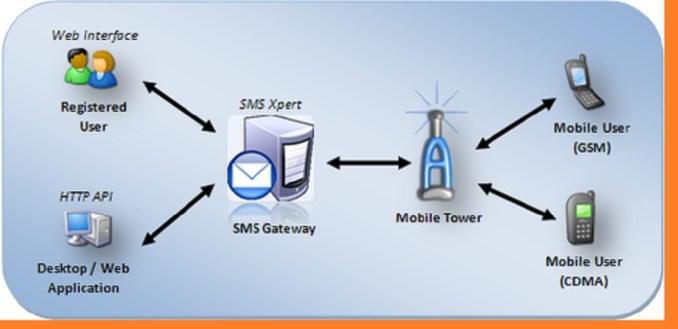 Pengertian SMS Gateway, Fungsi Dan Cara Kerja SMS Gateway