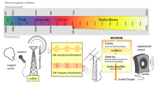 Perbedaan Antara Mhz dan Ghz