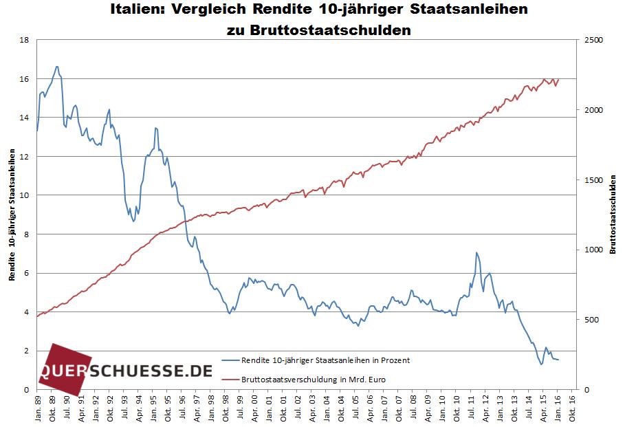 Italien Vergleich Rendite - Bildquelle: www.querschuesse.de