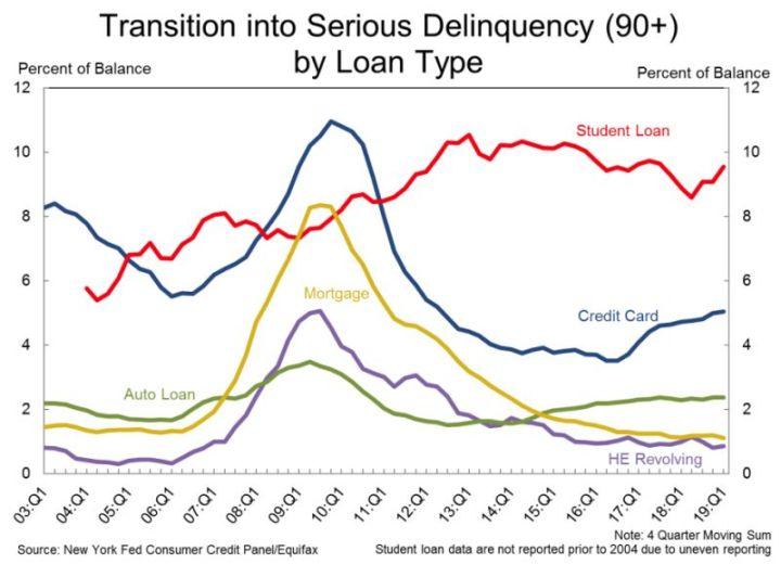 Kreditausfälle nach Kreditart - Bildquelle: New York Fed Consumer Credit Panel / Equifax