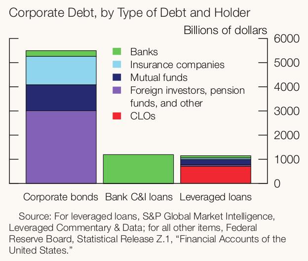 US-Unternehmenskredite - Bildquelle: SCreenshot-Ausschnitt Financial Stability Reports