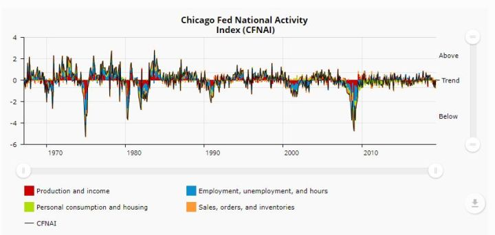 Chicago Fed National Activity Index - Bildquelle: Screenshot-Ausschnitt www.chicagofed.org