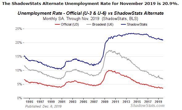 US-Arbeitslosenzahlen Novemeber 2019 - Bildquelle: Screenshot-Ausschnitt Shadowstats