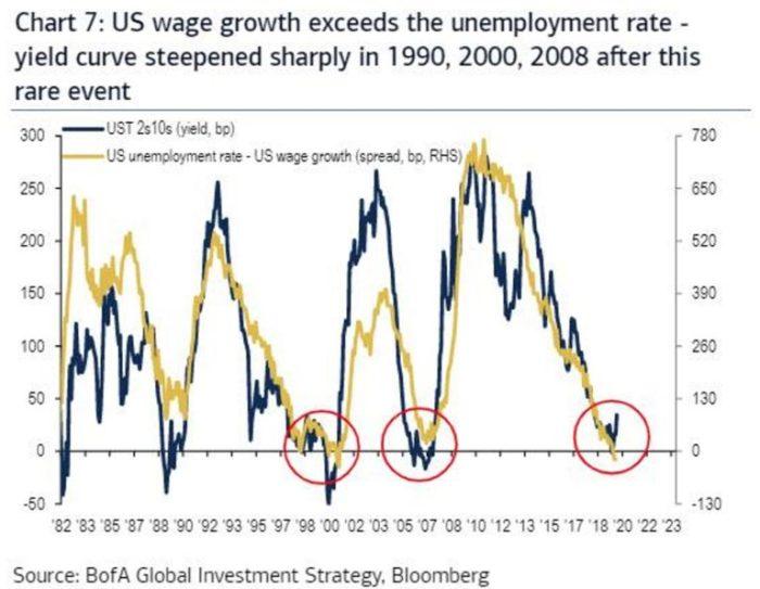 Renditen und Arbeitslosenquote - Bildquelle: Zerohedge