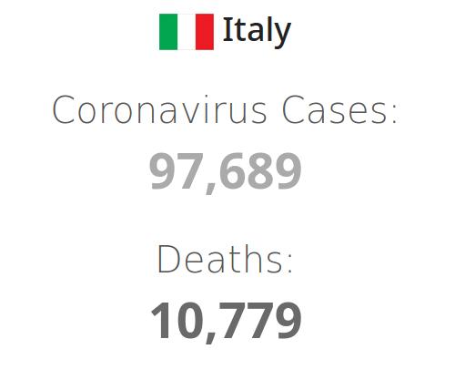 Covid-19 Italien 20200330 - Bildquelle. Screenshot-Ausschnitt Worldometer