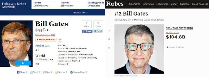 Forbes Bill Gates - Bildquelle: Screenshot-Ausschnitte Forbes
