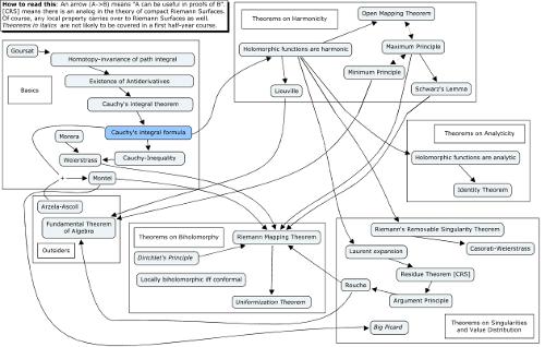 Konrad Voelkel » Mindmap on complex analysis in one variable