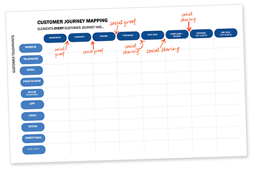 Create a Customer Journey Mapping Tool