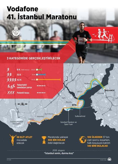Vodafone İstanbul maratonu infografik afiş