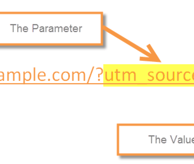 Url Parameter And Value