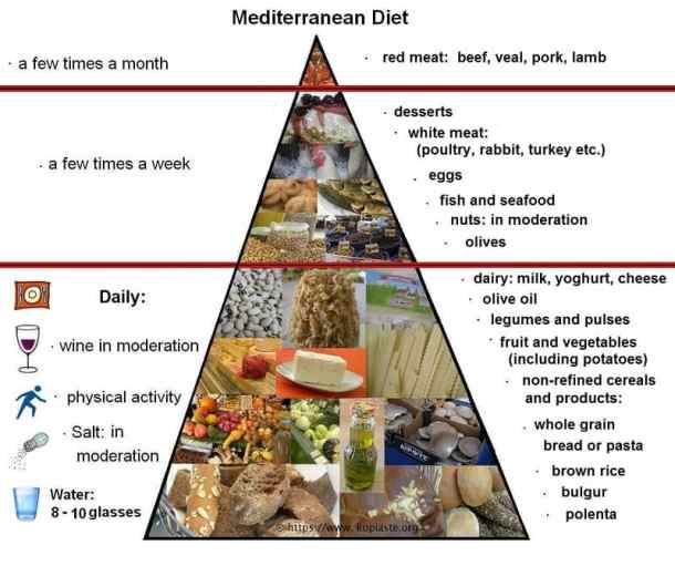 Pyramid of the Mediterranean Diet