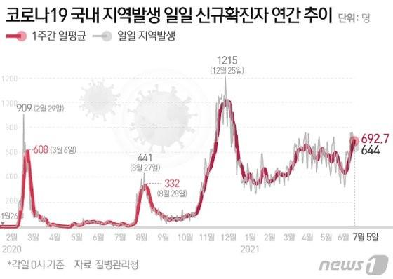 South Korea COVID cases 2021